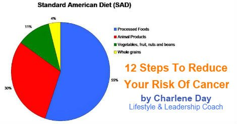 12 Steps to Reduce Yor Risk of Cancer by Charlene Day