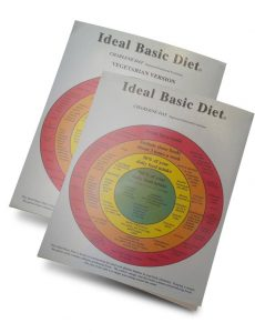 The Ideal Basic Diet